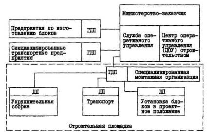 Схема организационной структура аппарата управления.  9.10. Рациональной формой организации аппарата управления...