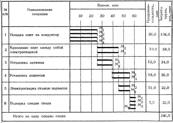 4.4. График трудового процесса.